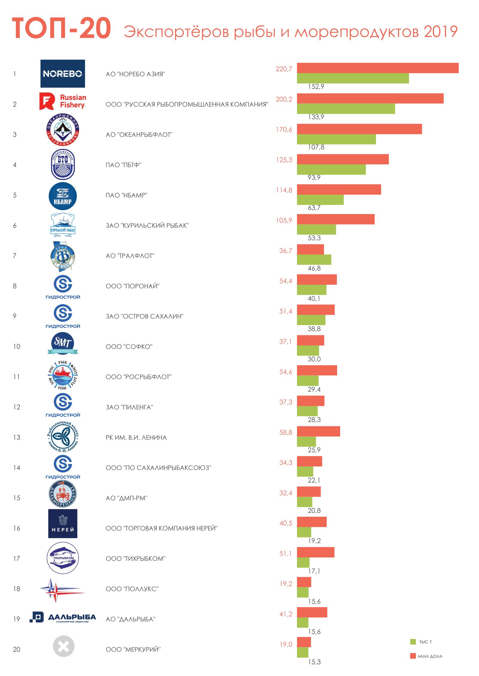ТОП-20-экспортёров-рыбы-и-морепродуктов-2019